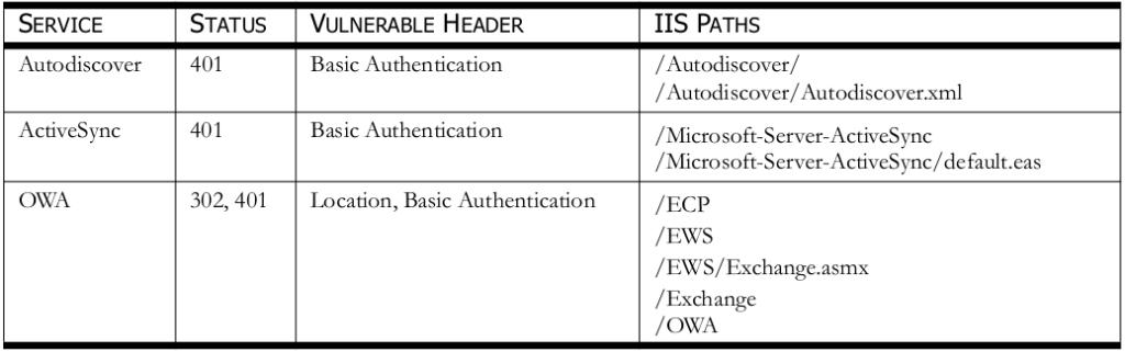 exchange_internal_ip_table1