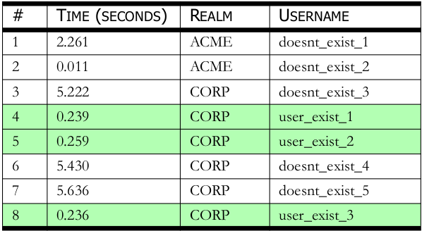 timing_table3